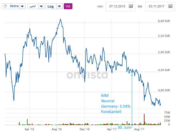 entwicklung des individuellen tradingstils - Eur Beispiel
