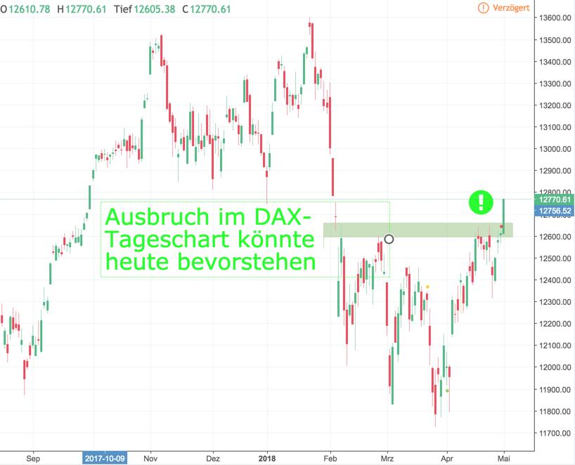 Hat der DAX sich den Ausbruch verdient? Ausbruch aus der Trading-Range am Montag