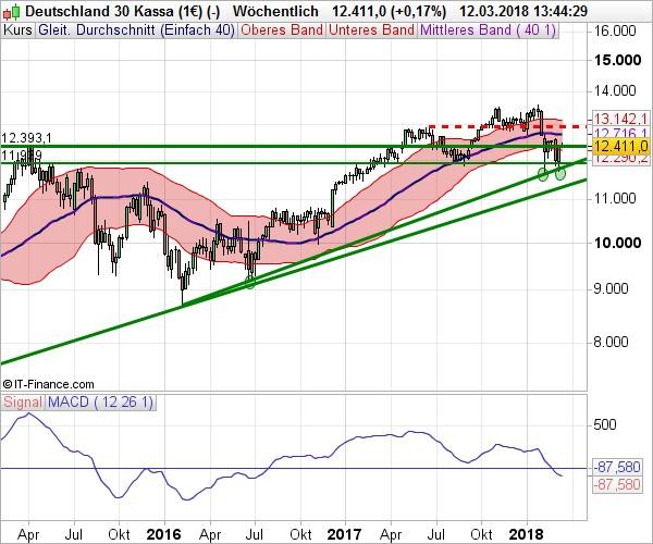 Aktien   Indizes  DAX wehrt sich tapfer - 12.03.2018 2440ff7d45f
