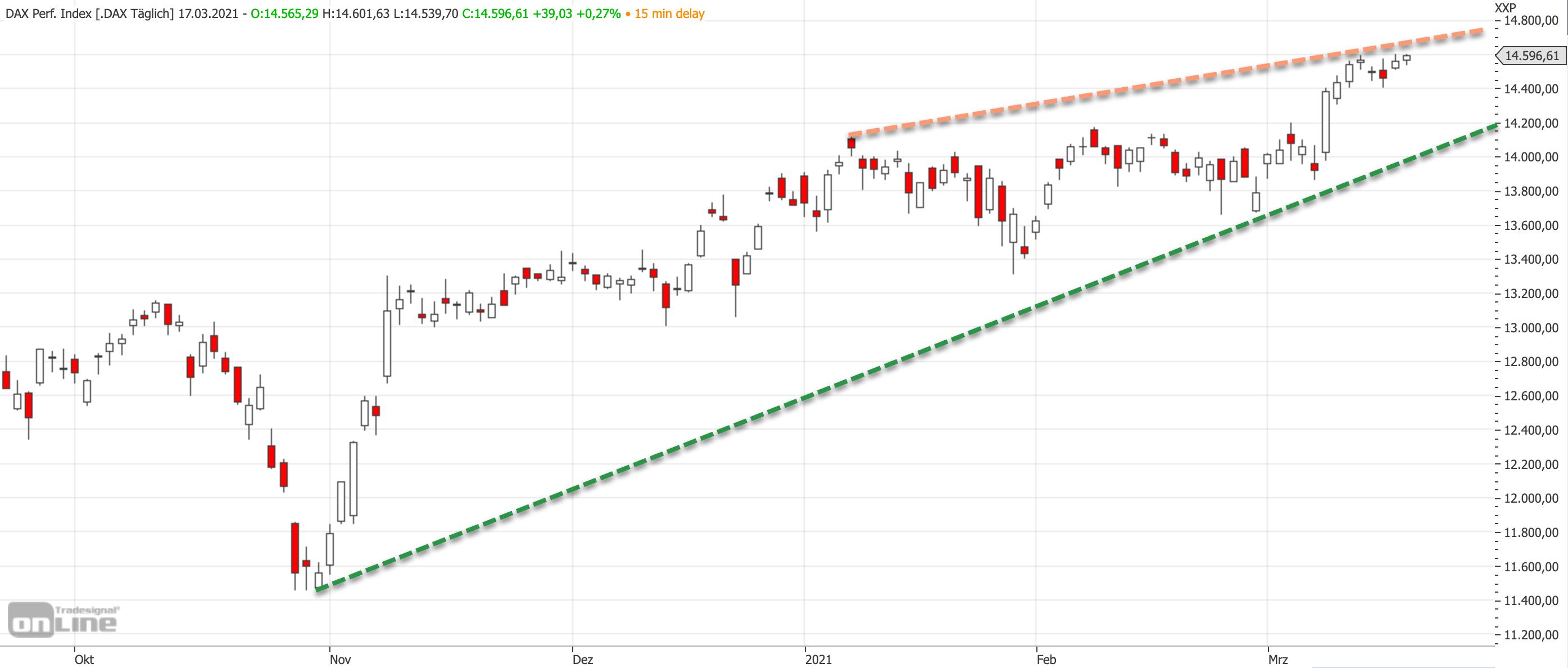Welche Aktien Sind Im Dax