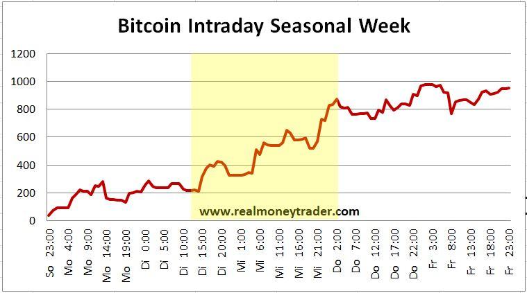 erfolgstag handel krypto beste aktien, um in bitcoin zu investieren