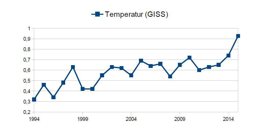 Wunderbar Arbeitsblatt Auf Die Globale Erwärmung Und ...