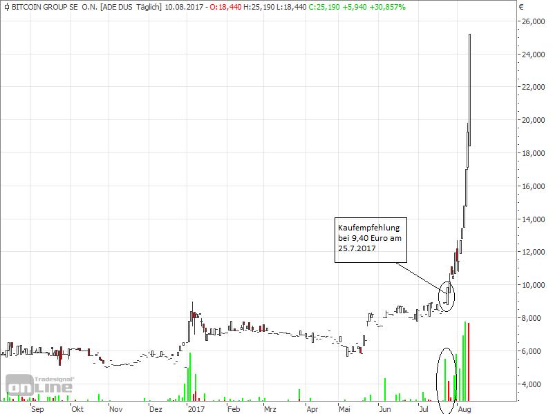 Online Handel Mit Bitcoins Aktien Online Kaufen
