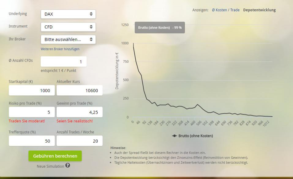 Binäre Optionen mit wenig Geld handeln Posted on June 15, by FloBekko Leave a comment Täglich hören tausende Menschen von diesem innovativen Finanzprodukt und immer mehr wollen es .