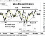 EURO Stoxx 50-Future: In der Resistance-Zone 3030 – 3080 – Technische Analyse vom 15. August 2016