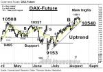 DAX-Future: Portfoliodiskussion – Technische Analyse vom 18. August 2016