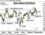 EURO Stoxx 50-Future: Nächster Support um 2950 – Technische Analyse vom 14. September 2016