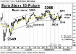 EURO Stoxx 50-Future: Mixed Picture – Technische Analyse vom 30. September 2016