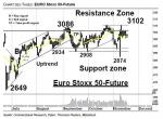 Chartanalyse: EURO Stoxx 50-Future: Trading an der 10-Tage Linie