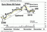 Chartanalyse: EURO Stoxx 50-Future: Mixed Picture