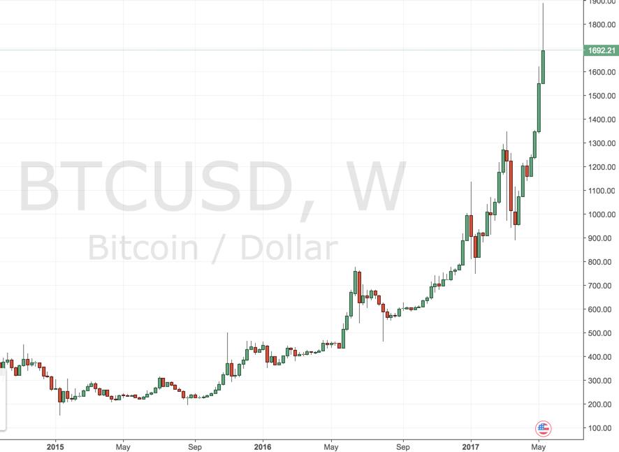 bitcoin kaufen ohne makler 24option binary signals