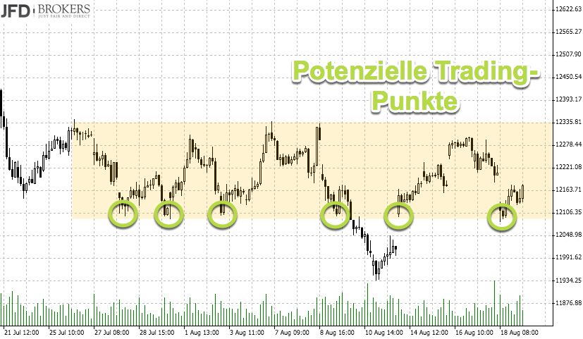 DAX über 12000 - Signallinie Short