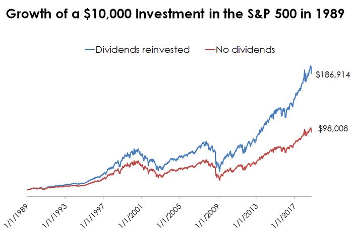 wie funktionieren dividenden