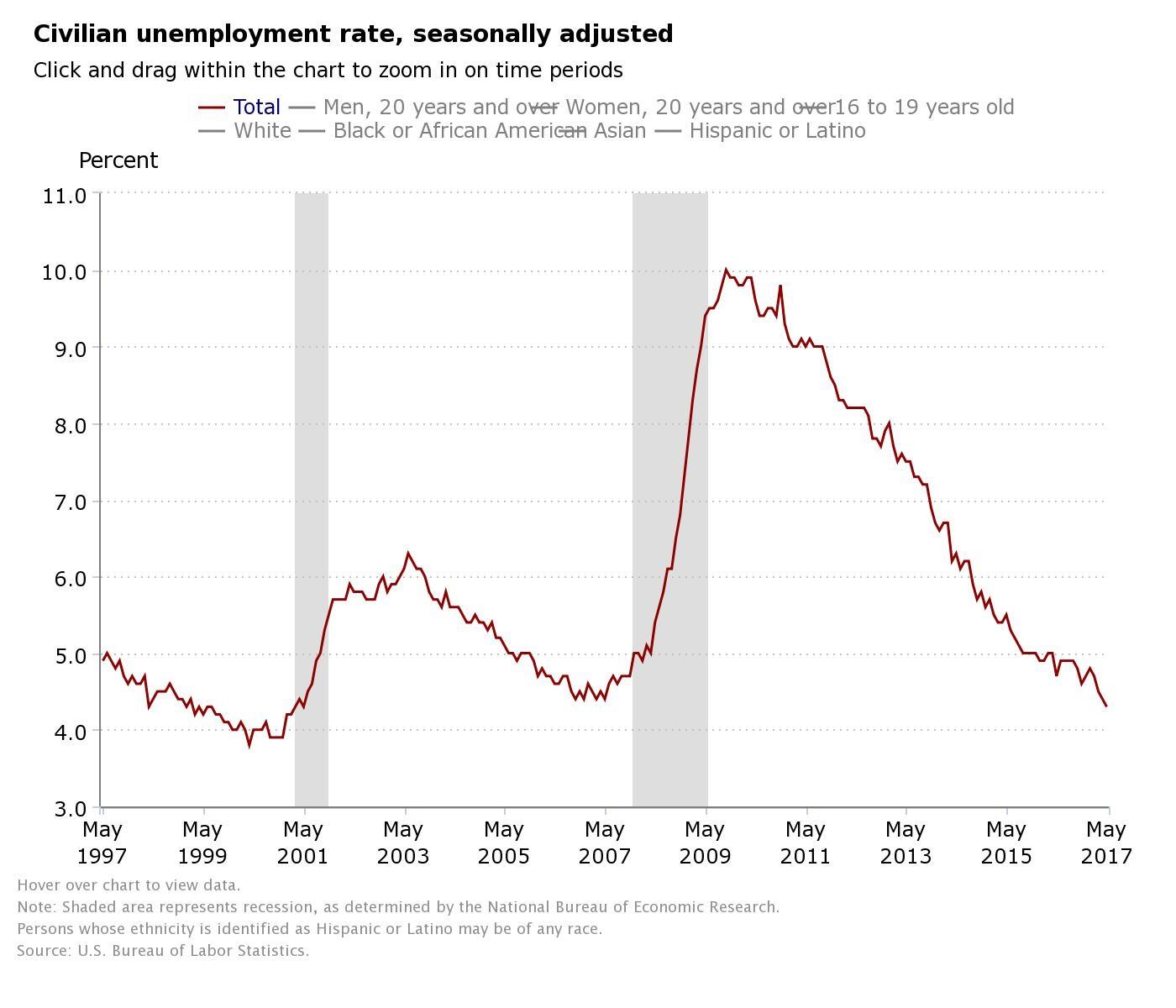 US-Arbeitsmarkt - Leitzinserhöhung immer wahrscheinlicher: BREAKING ...
