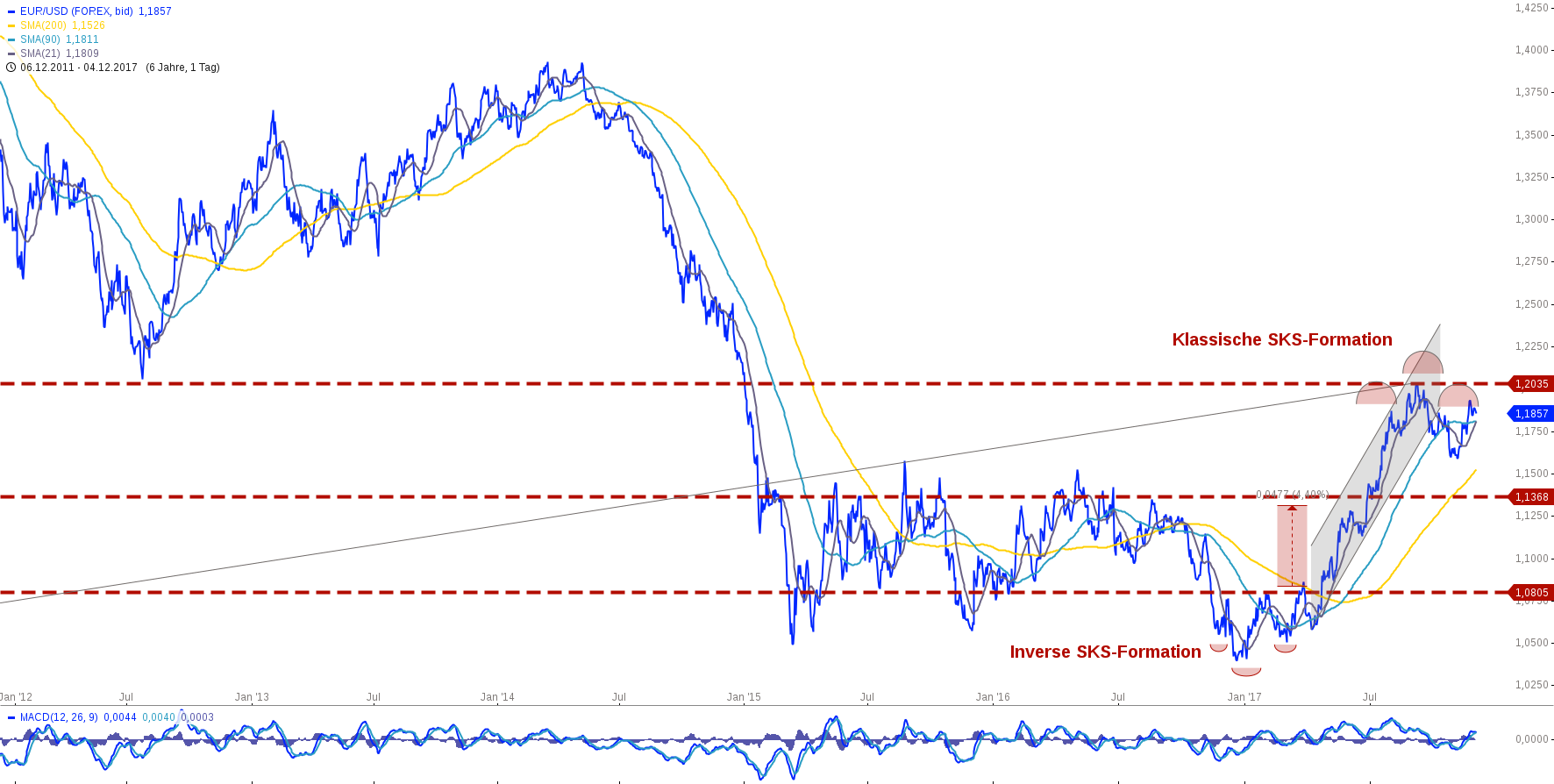 Der aktuelle Dollar/Euro Kurs | USD/EUR - Währunsgrechner für den Wechselkurs von Dollar in Euro.