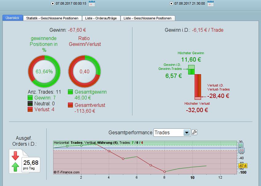 DAX automatisch und Indices händisches Trading mit Real Konto (Seite 2)